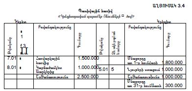 Պասիվային հաշիվ «Կրեդիտորական պարտքեր Սնումների ծով»